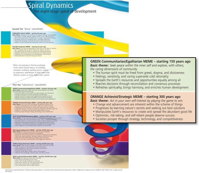 Spiral Dynamics for Sojourn